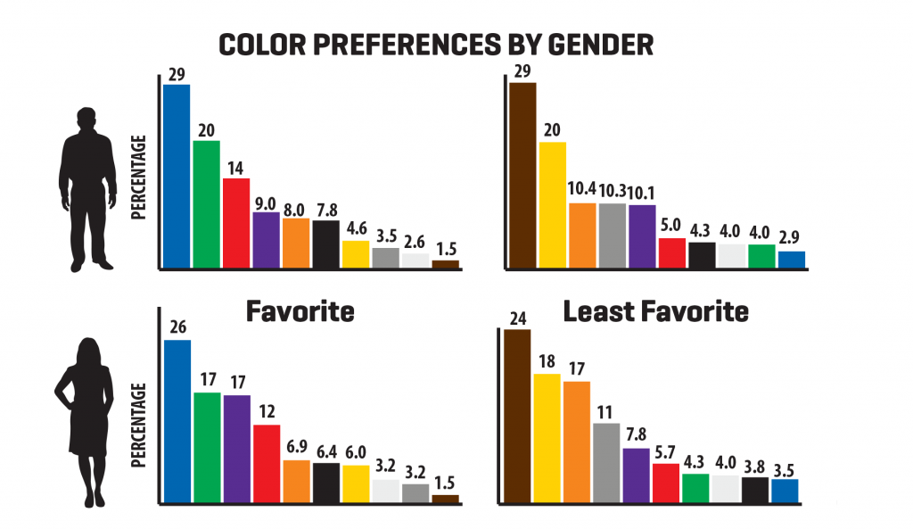 colors preferences by gender