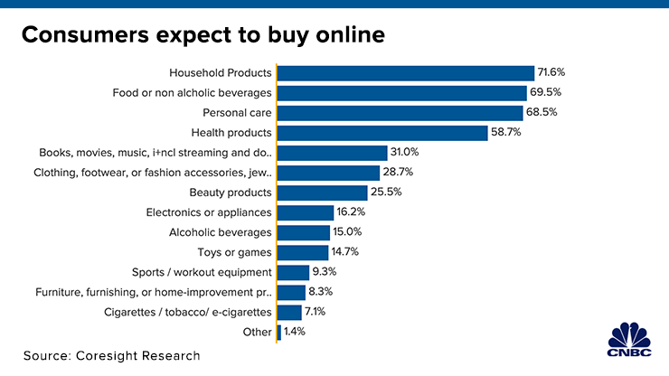 consumers expect to buy online during coronavirus - what people buy during coronavirus